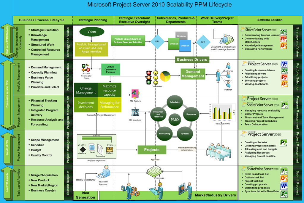 ms in project management Open source desktop project management openproj is an open-source desktop project management application similar to microsoft project openproj has a.
